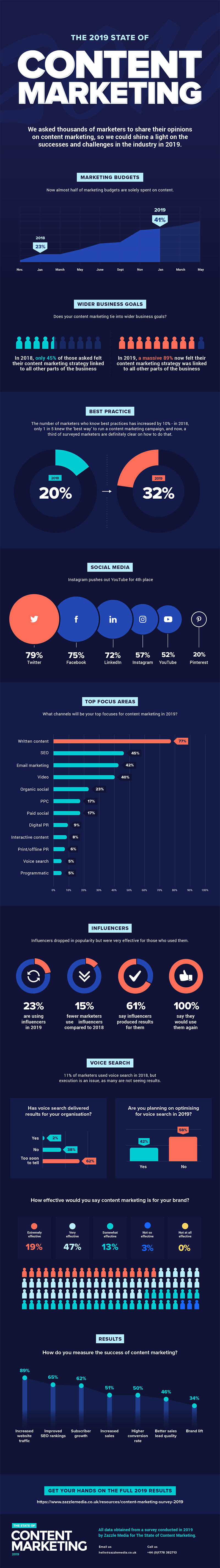 State of Content Marketing 2019